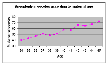 Risk of Aneuploidy and maternal age
